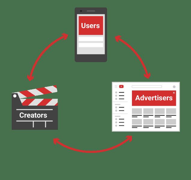 Ini Cara Kerja Iklan Youtube Pada Channel Kamu