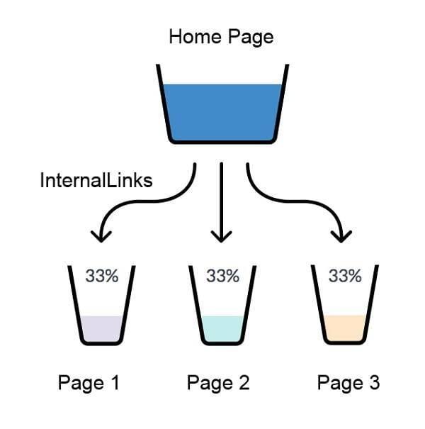 Apa Manfaat Memasang Link Internal Pada Artikel