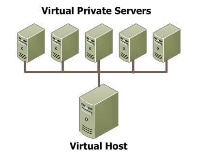 Server VPS itu Untuk apa Sih
